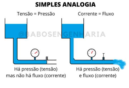 Analogia entre corrente elétrica e a água