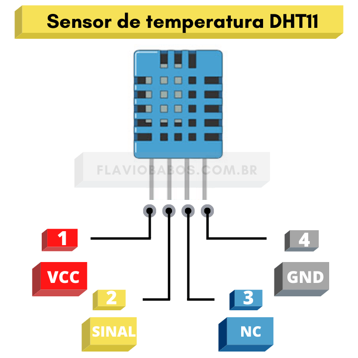 Pinout do sensor de temperatura DHT11