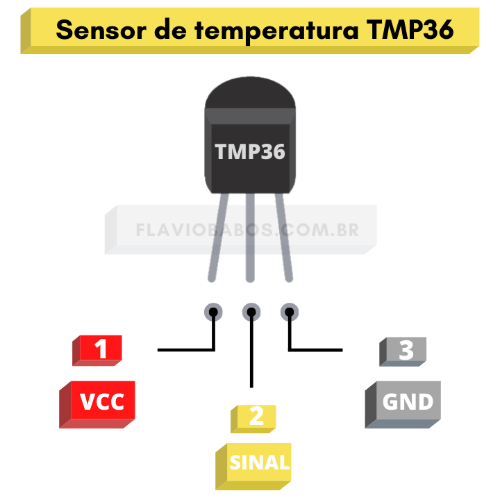 Pinout do sensor de temperatura TMP36