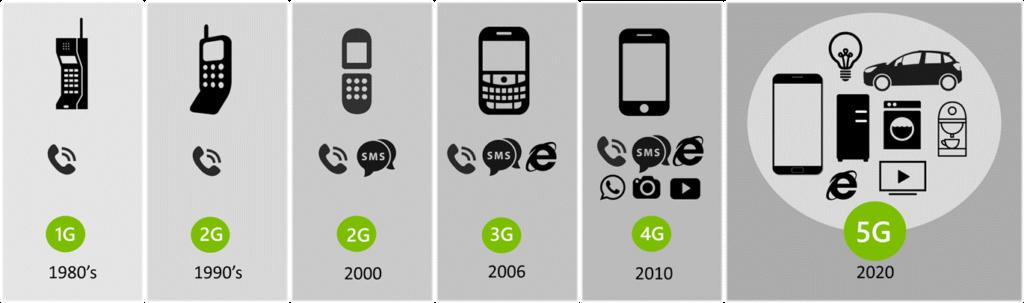 A evolução do 5G
