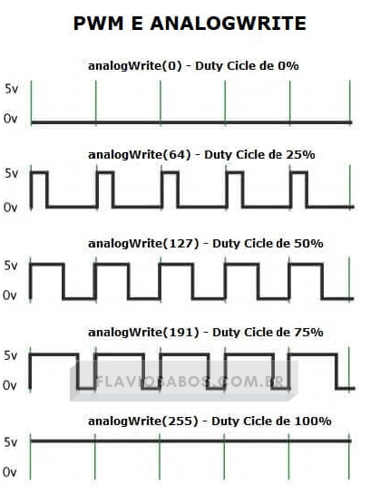 PWM e analogWrite Arduino