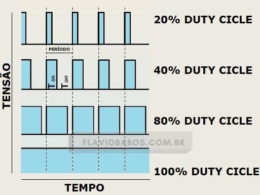 PWM e frequencia com duty cicle