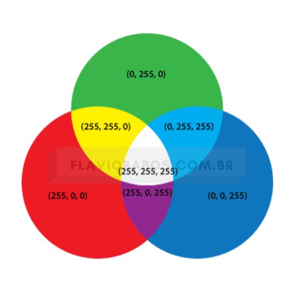 Tabela de cores analogWrite Arduino