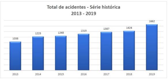 Dados Abracopel sobre acidentes e choque eletrico