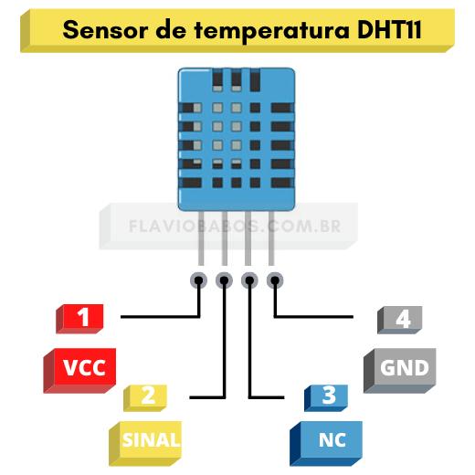 Pinout DHT11