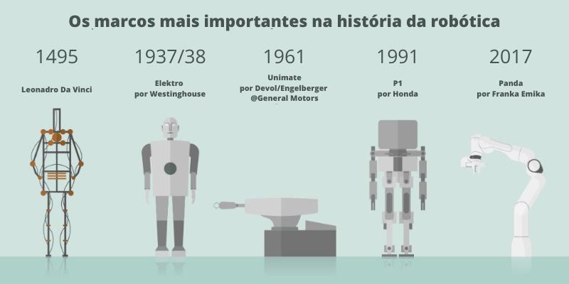 Marcos importantes da história da robótica