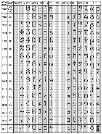 Tabela com diversos símbolos que podem ser usados no display com o Arduino