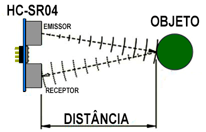 Emissor e receptor do sensor ultrassônico com ondas colidindo em um objeto