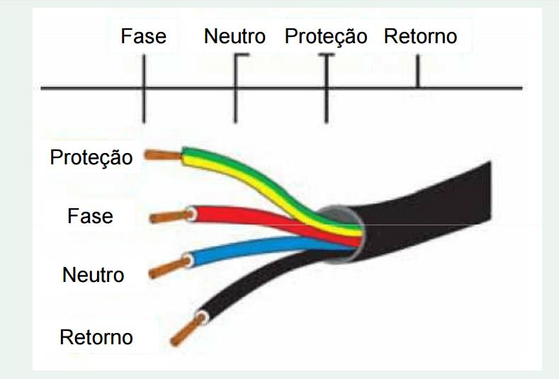 Tipo de fio residencial e o que representam as suas cores fase, neutro, proteção e retorno