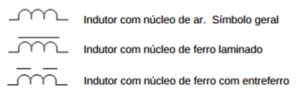 Simbologia utilizada para representar um Indutor