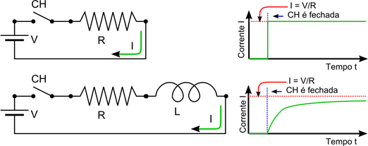 Ilustração de um indutor em um circuito eletrônico conectado em série com um resistor e com uma chave/interruptor