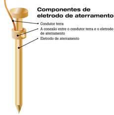 Componentes do eletrodo de aterramento