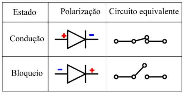 Imagem que ilustra a condução e o bloqueio de condução de corrente pelo diodo retificador