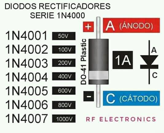 Principais tipos de diodos retificadores da série 1N